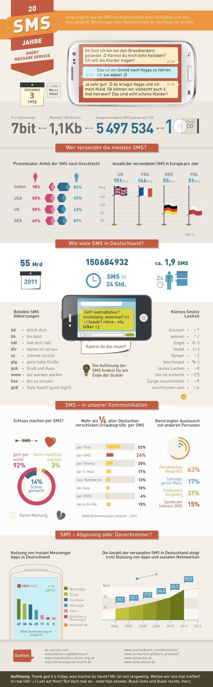 SMS-Infografik5